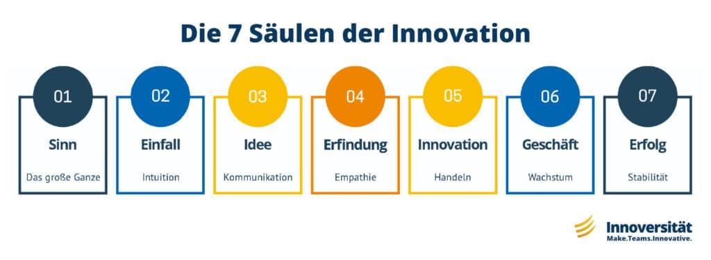 Die 7 Säulen der Innovation von der Innoversität
